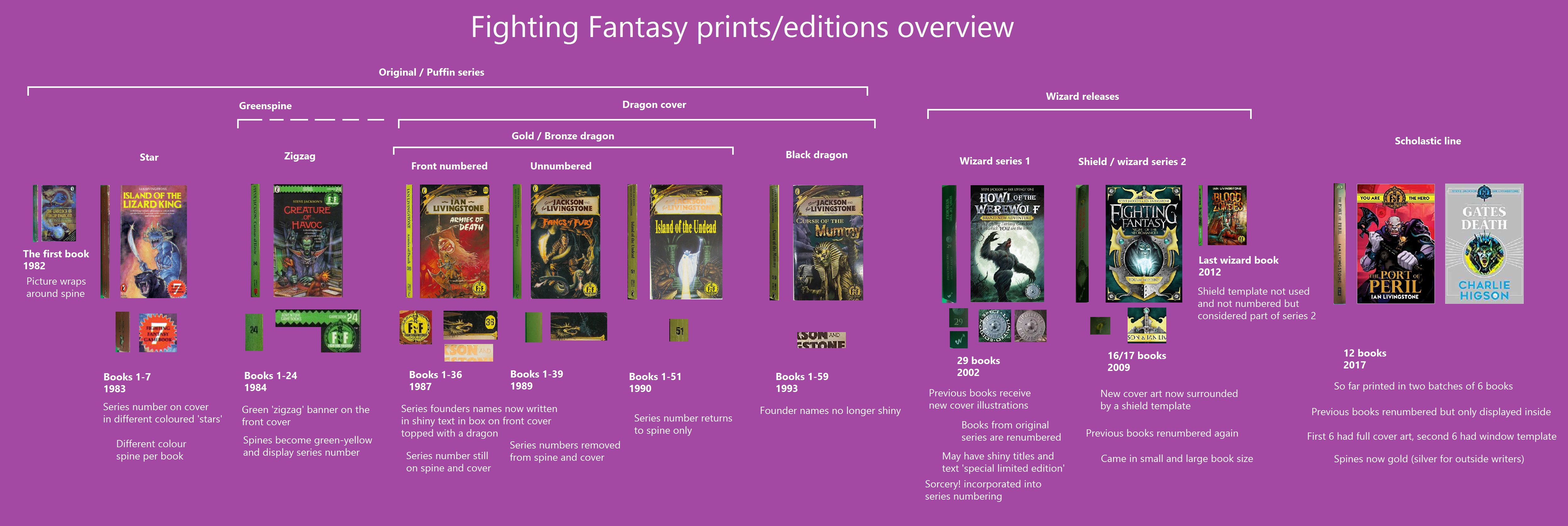 Les différentes versions des DF - Page 2 Edition-guide-2